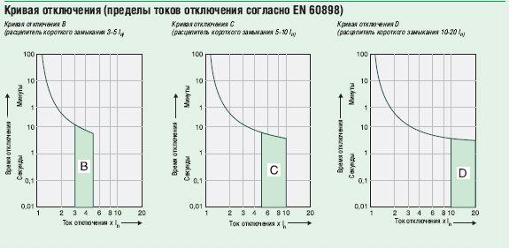 Пример время-токовой характеристики автоматического выключателя